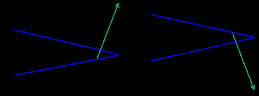ペナントパターン