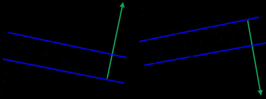 フラッグチャートパターン