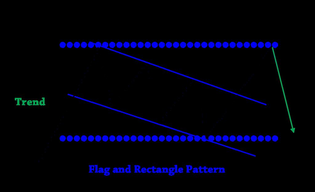 フラッグがレクタングルになるパターン