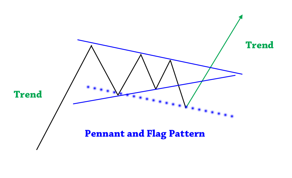 ペナントがフラッグになるパターン