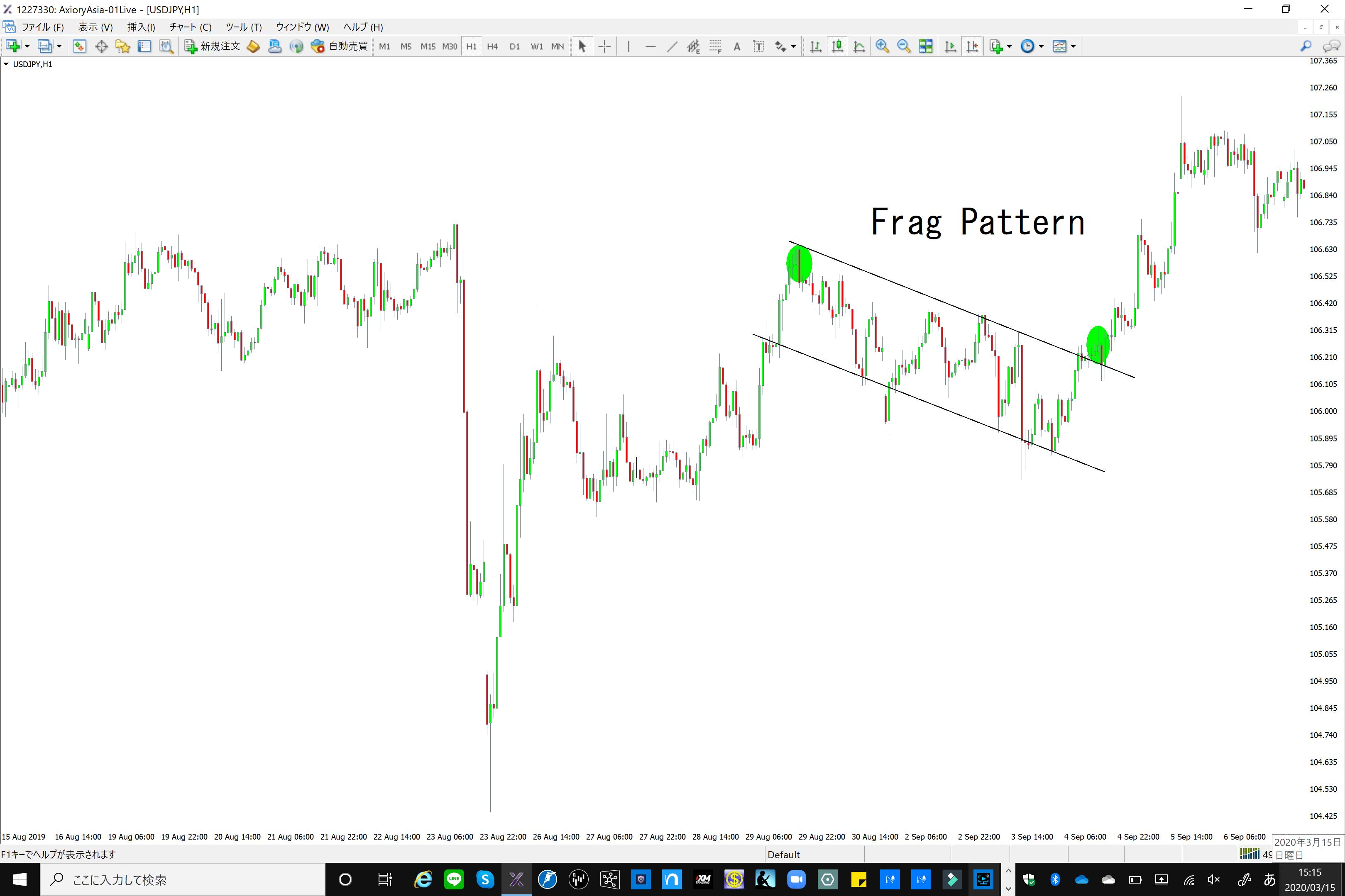 フラッグのチャートパターン