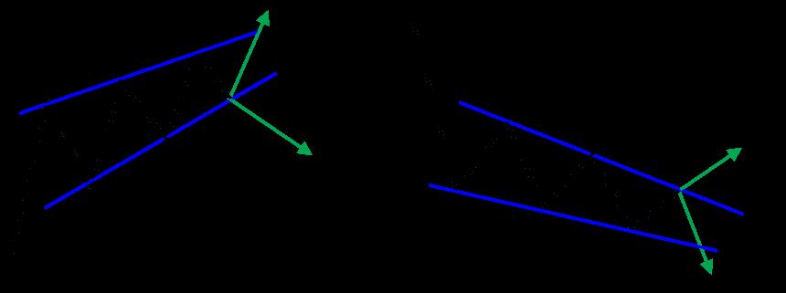 ウェッジトパターン